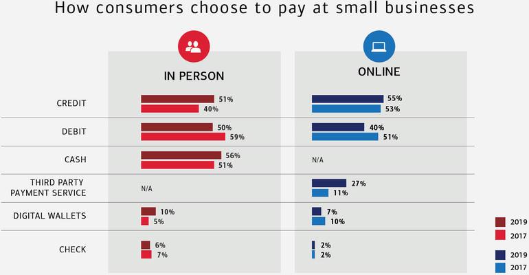 boa-smb-survey-payment-methods.jpg