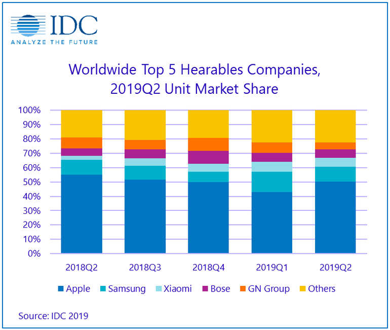 idc-hearables.png