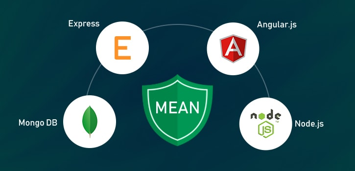 6 Reasons to Get a Mean Stack Developer For Your E-Commerce Project