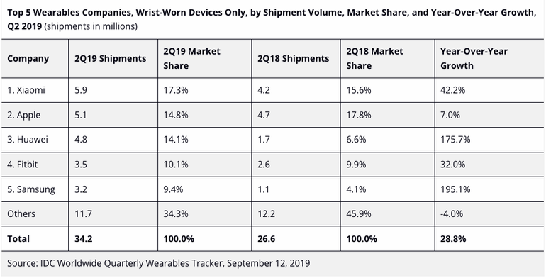 idc-top-5-wearables-companies.png