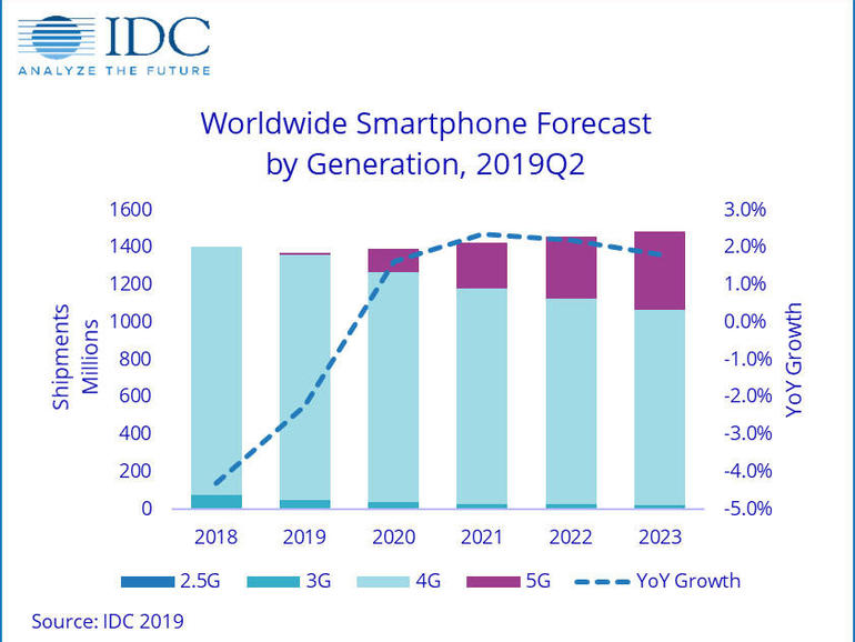 IDC: Smartphone market will improve in 2020 as a result of 5G