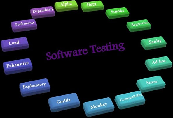 Types And Benefits of Programming Tests